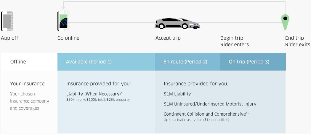 uber-romania-asigurare