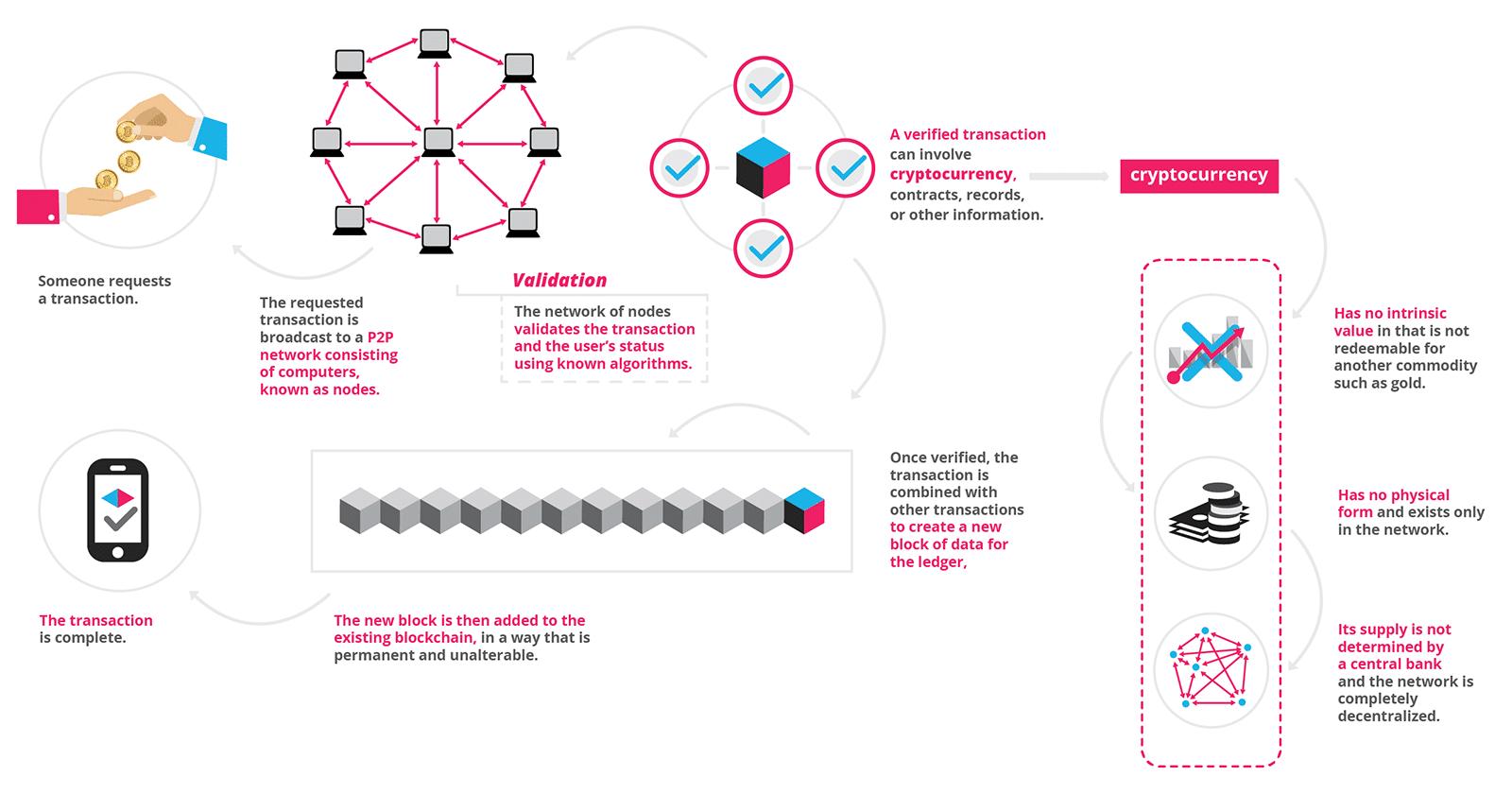 ce inseamna blockchain